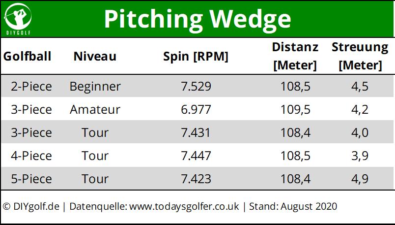 Kennzahlen für den Golfball mit dem Pitching Wedge