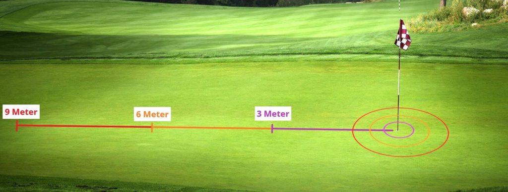 Golf Trainingsplan: Putten aus 3, 6 und 9 Metern
