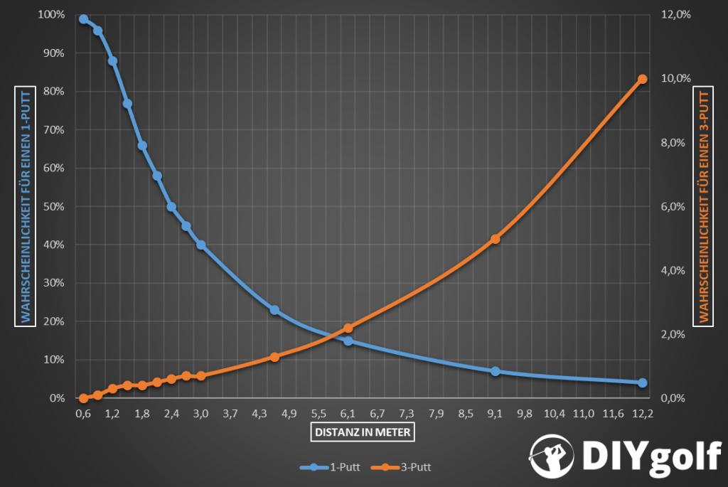 Putting Statistik nach Distanz